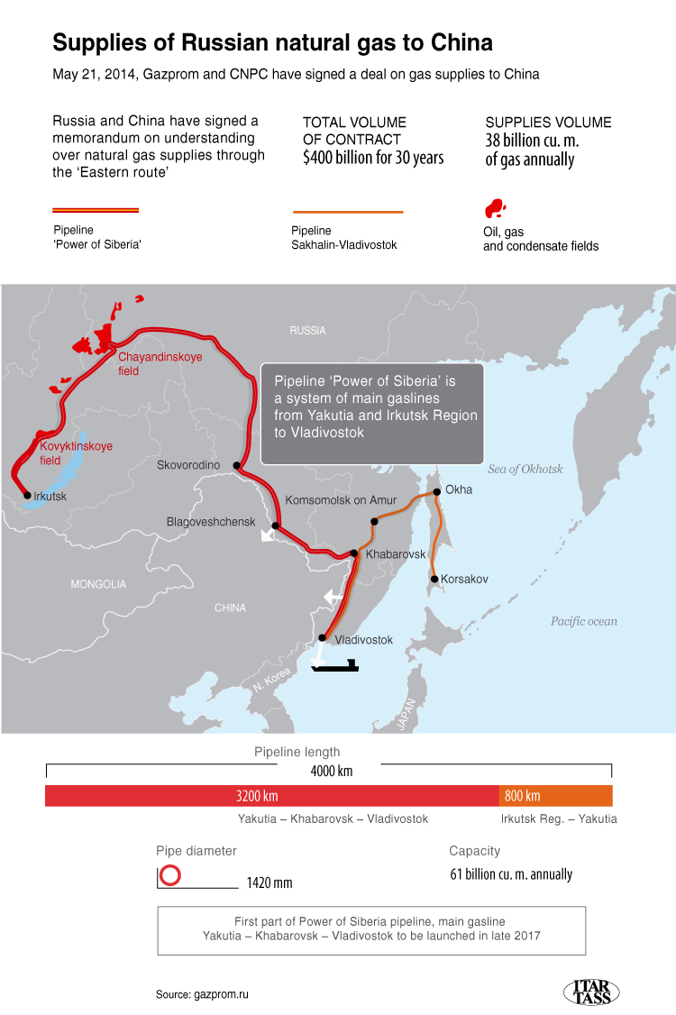 Supplies of Russias Natural Gas
