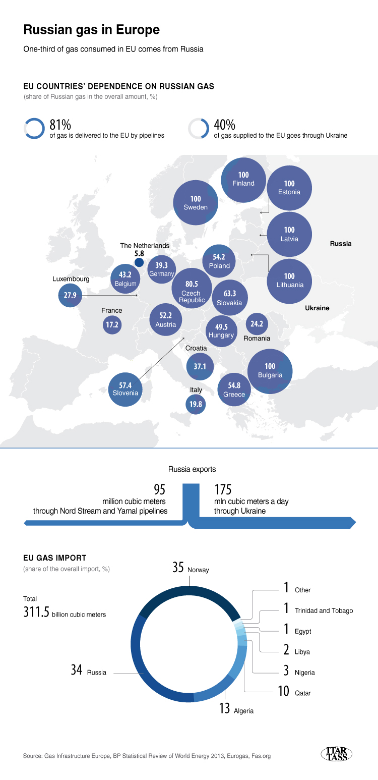 Infograph of Gas Exports 985517