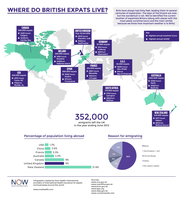 Where-Do-British-Expats-Live-Infographic